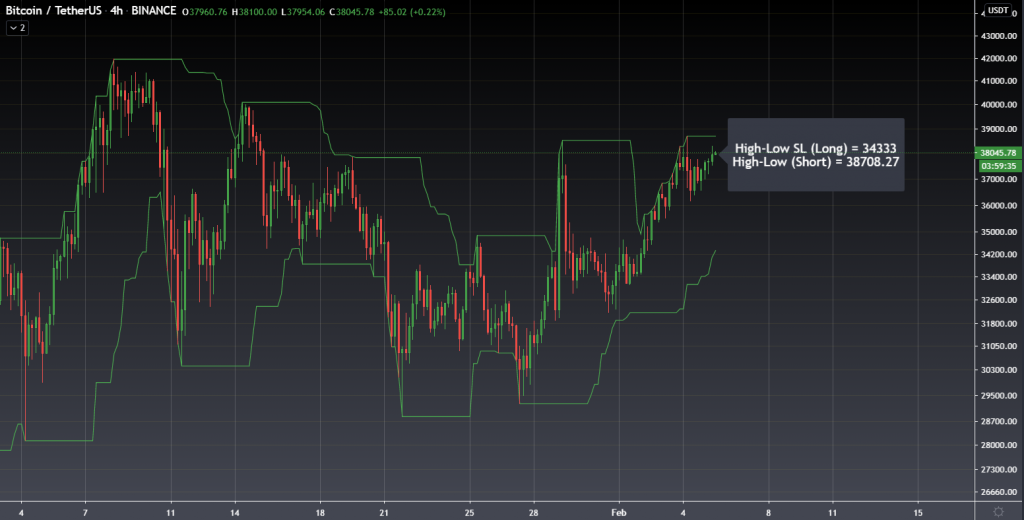 High & Low stop loss on Bitcoin chart